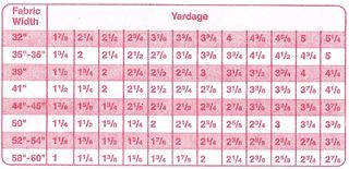 Yardage convertion chart0001