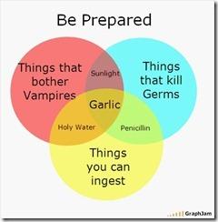 preparedness graph
